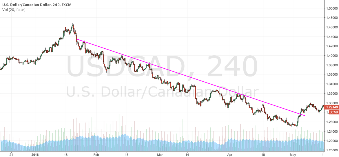 DOWNTREND (JANUARY-MAY)