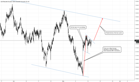 AUDNZD: Audnzd: Bullish trend continuation pattern on play