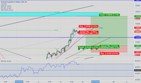 GBPUSD: Short then Long