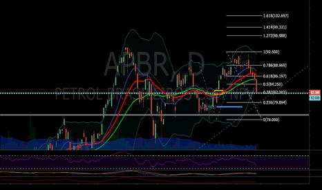APBR: APBR 1.618 + cierre de gap ...