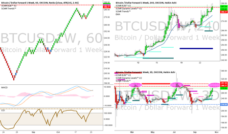 BTCUSD1W: 2015 overall pattern nearing top - approx 4 months between peaks
