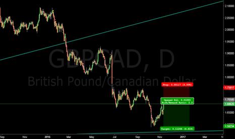 GBPCAD: British Pound Canadian Dollar short at 1.70500