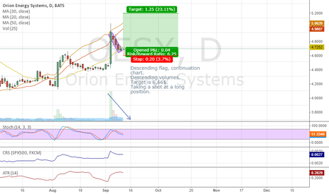 OESX: OESX descending flag, bullish