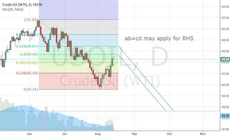 USOIL: Left shoulder for crude oil short expected