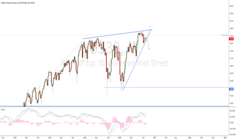 US30: US30: Triangle-breakout?