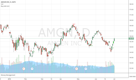AMGN: Surfing AMGN, daily chart.