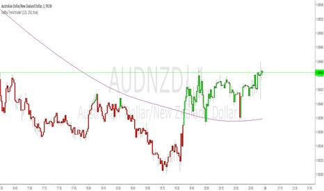 AUDNZD: Valtha Trend Trader