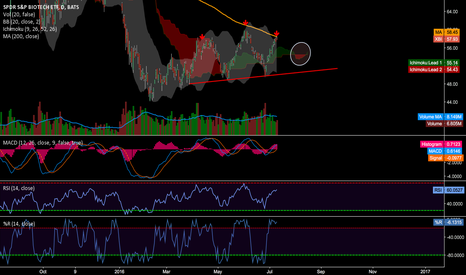 XBI: XBI great short - My favorite lately REJECT at 200 D SMA