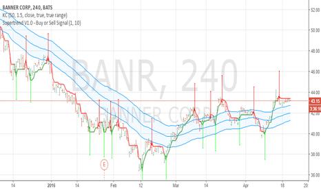 BANR: short signal