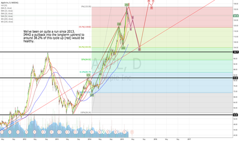 AAPL: AAPL caution