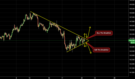 GBPJPY: i think GBPJPY will breakOut to Buy