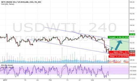 USDWTI: technical buy starting