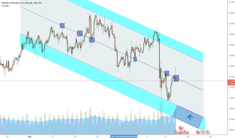 GBPUSD: Potential buying area in GBPUSD