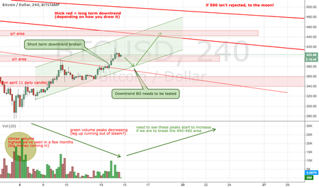 BTCUSD: Bitcoin - reversal in the making?
