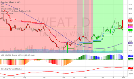 WEAT: WHEAT UPDATE - STOPPED OUT