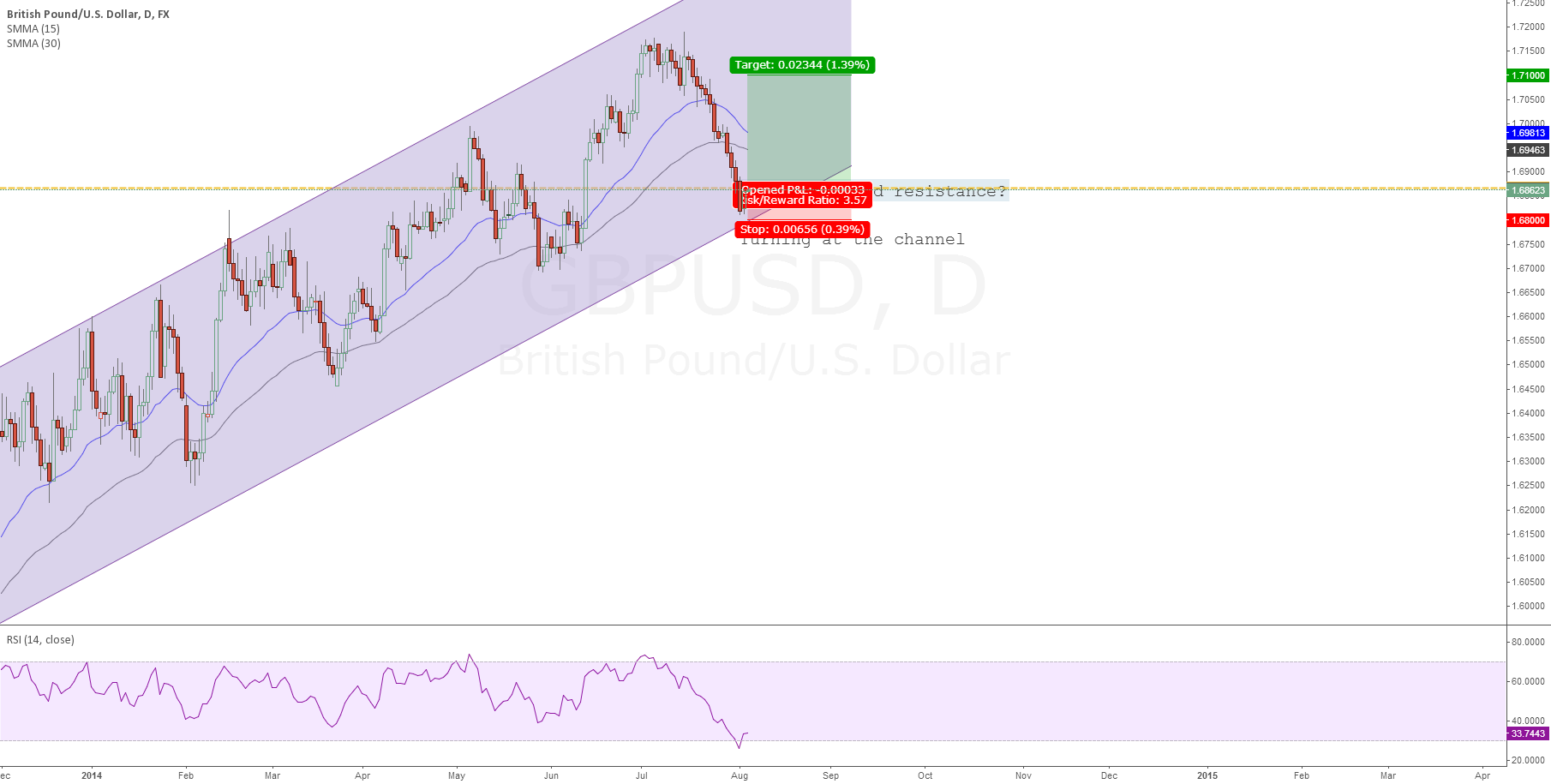The Cable Turns at the Channel: A decisive moment for GBPUSD