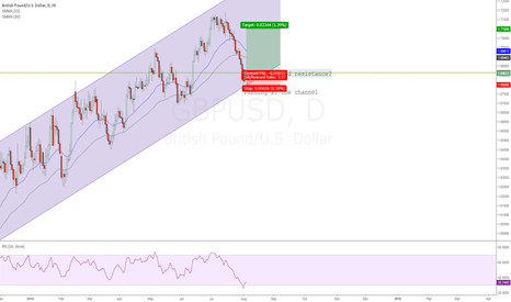 GBPUSD: The Cable Turns at the Channel: A decisive moment for GBPUSD
