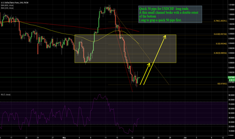 USDCHF: USDCHF:Quick 50 pips for USDCHF  long trade.