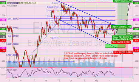 EURNZD: wait for long position