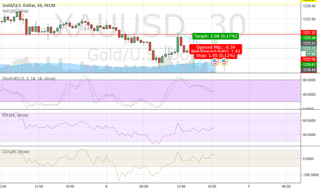 XAUUSD: the breakout on 30 min chart