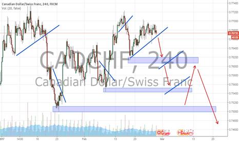 CADCHF: cadchf 4h