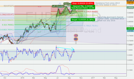 EURGBP: SNS formation