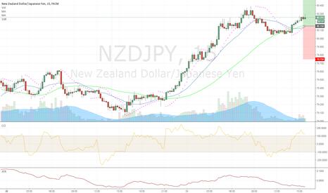 NZDJPY: NZDJPY (L) 2016.11.29