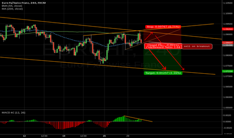 EURCHF: sell setup for EURCHF