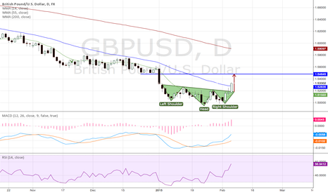 GBPUSD: Reverse Head and Shoulder on GBPUSD