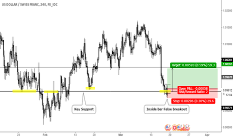 USDCHF: Inside bar False breakout on Key Support