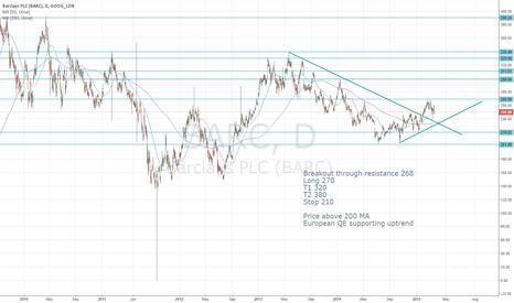 BARC: Breakout BARC upward squeeze long