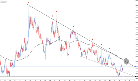 EURAUD: EUR/AUD - Waiting for the Break