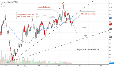 OMN: Technical Analysis Omnova: May Have Topped for Now!