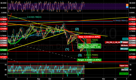 AUDUSD: FROM THE MANUAL A PERFECT 5 ELLIOT IMPULS WAVE, FIBO, BREAKOUTS