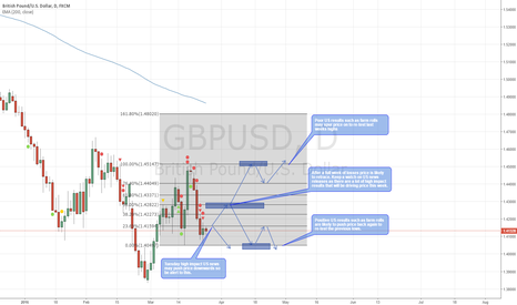 GBPUSD: GBP/USD High Impact News Week Preview