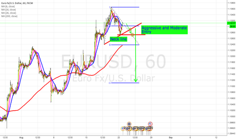 EURUSD: Head and Shoulders Pattern EUR/USD