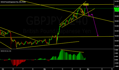 GBPJPY: sell setup