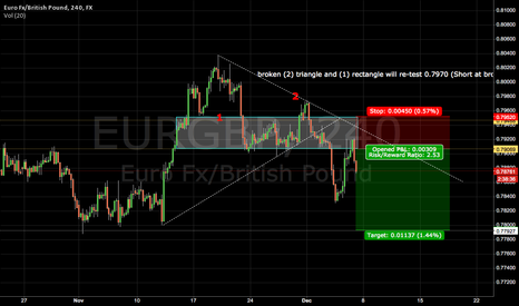EURGBP: Simple Support and resistance