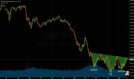 GBPJPY: GPBJPY D1 Head & shoulders bottom