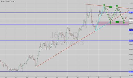 J61!: JPY fx daily view
