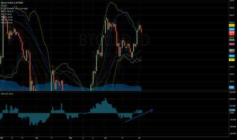 BTCUSD: Long BTC for 'Daily Squeeze' Momentum Play