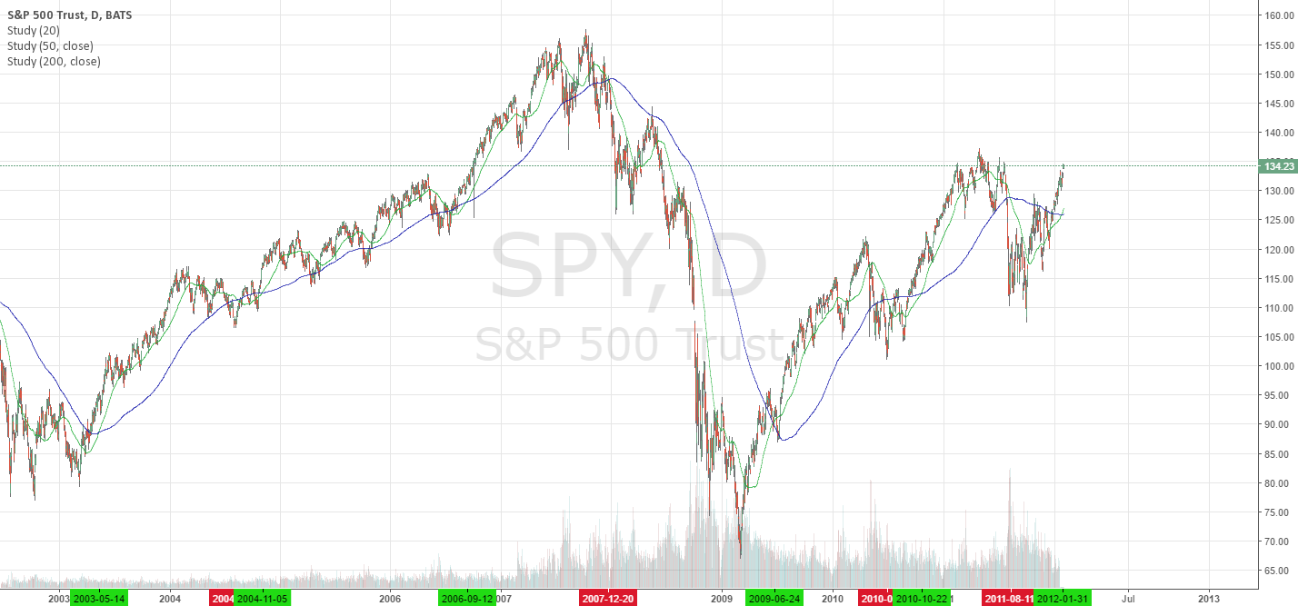 SPY 9 Years of 50 day vs 200 day moving average crosses
