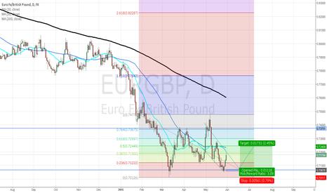 EURGBP: Rebound