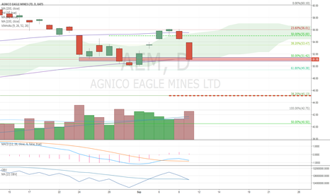 AEM: AEM Heading back below the cloud, and 23.8/50% swing resistance