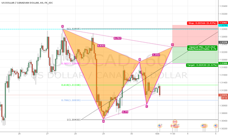 USDCAD: Gartley USD/CAD