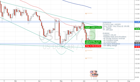 USDJPY: USDJPY Possible HnS