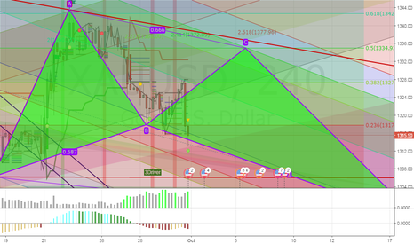 XAUUSD: the current picture