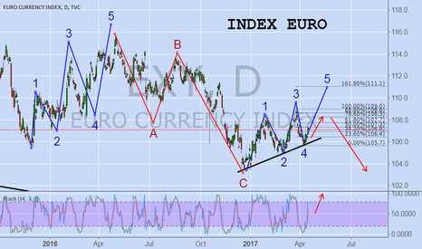 EXY: INDEX EURO