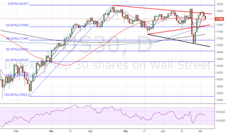 US30: Dow daily outlook