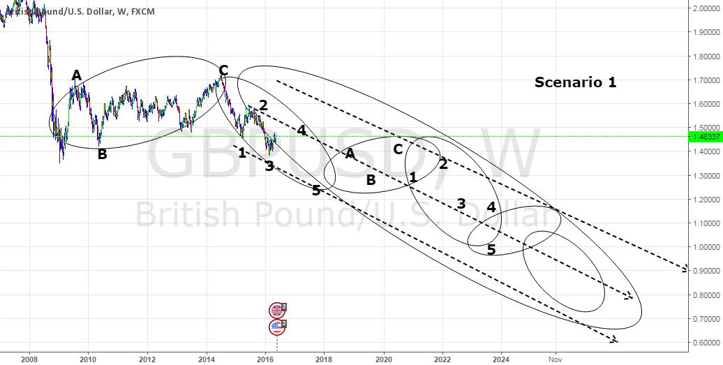 GBPUSD possible Scenarios